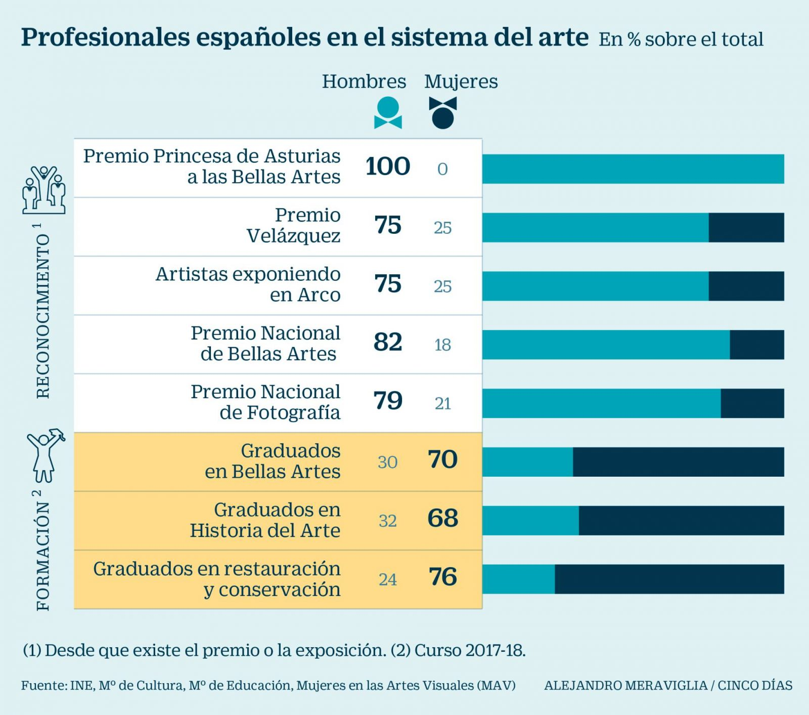 Imagen. Comparativa Formación Reconocimiento. Alejandro Meraviglia /Cinco Dias. cincodias.elpais.com